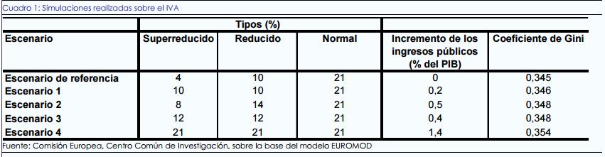 Brussel Wil Dat Spanje Slechts één Iva Btw Percentage Gaat