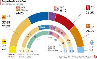 Record opkomst verwacht bij Catalaanse regioverkiezingen op 21 december