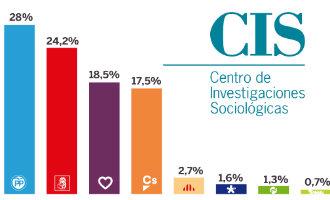 Wat zouden de Spanjaarden stemmen als er nu nationale verkiezingen werden gehouden