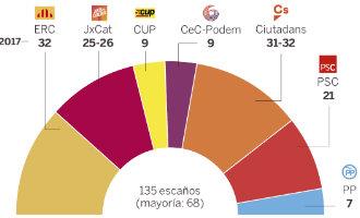 Verkiezingen Catalonië 21D: Peiling laat Ciutadans als grootste partij zien (2017)