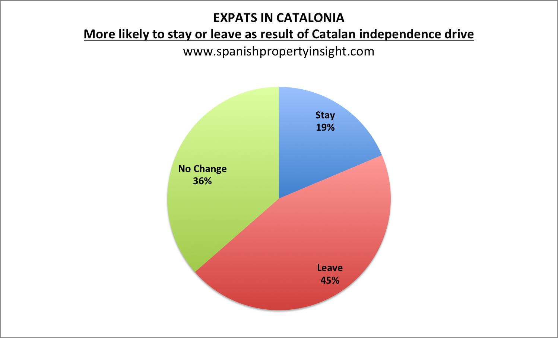 Meeste buitenlanders die in Catalonië wonen zijn tegen Catalaanse onafhankelijkheid