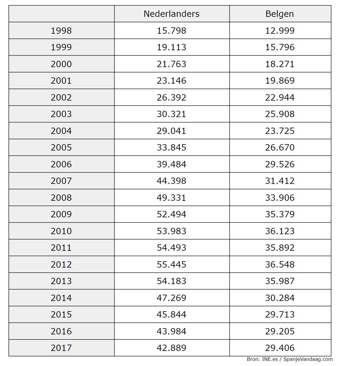 Het aantal Nederlandse en Belgische inwoners in Spanje gedurende de afgelopen 20 jaar