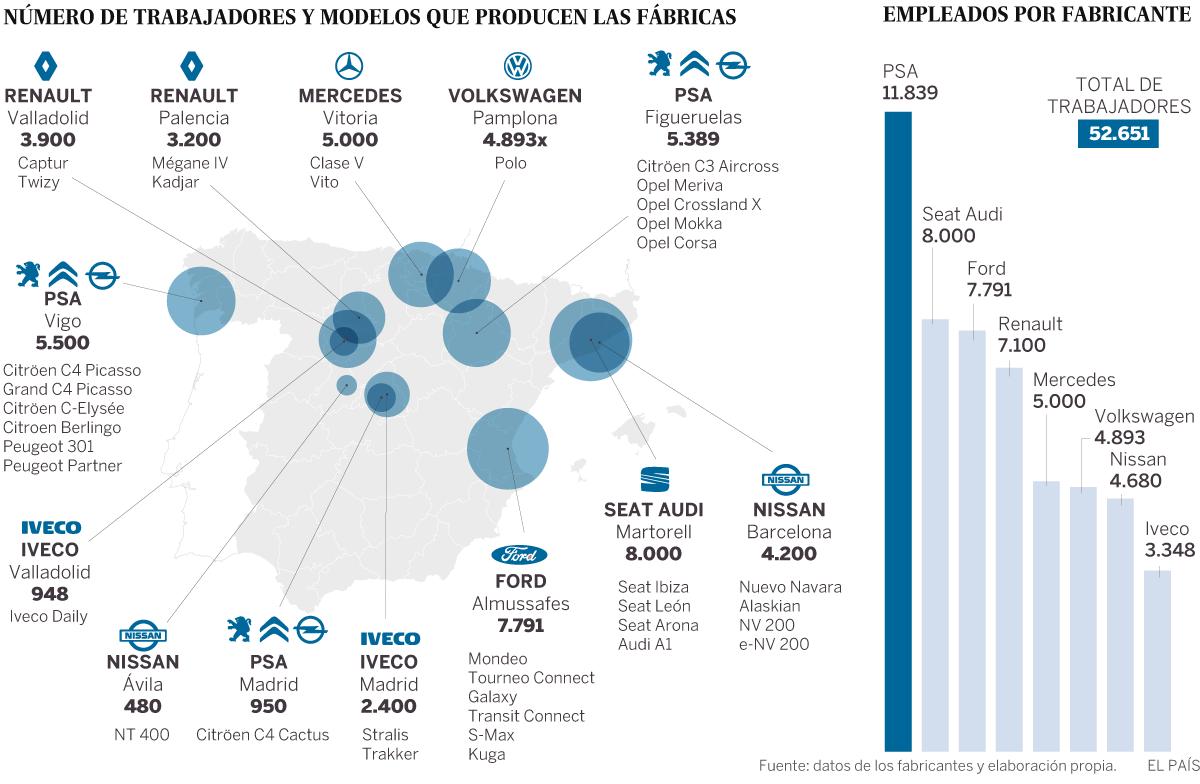Dit zijn de automerken die in Spanje gemaakt worden en werk bieden aan 50.000 mensen