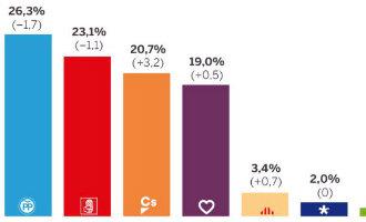 Partido Popular weer de grootste partij in Spanje maar Ciudadanos nadert aldus CIS barometer