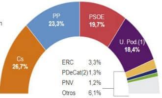 Ciudadanos zou grootste politieke partij van Spanje worden als er nu verkiezingen zouden zijn