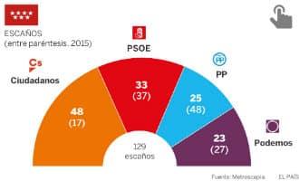 Het schandaal rondom Cifuentes zorgt voor een dieptepunt wat betreft PP-kiezers in Madrid