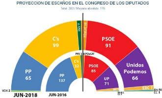 PP verliest veel stemmers in Spanje