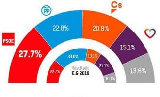 Nieuwe enquête laat de PSOE opnieuw als grootste partij zien in Spanje