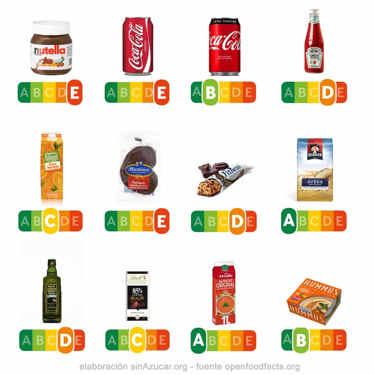Coca Cola Zero is volgens de nutri-score gezonder dan olijfolie in Spanje