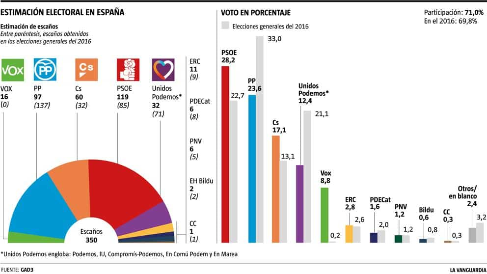 https://www.lavanguardia.com/politica/20190216/46500310057/resultado-elecciones-sondeo-electoral.html