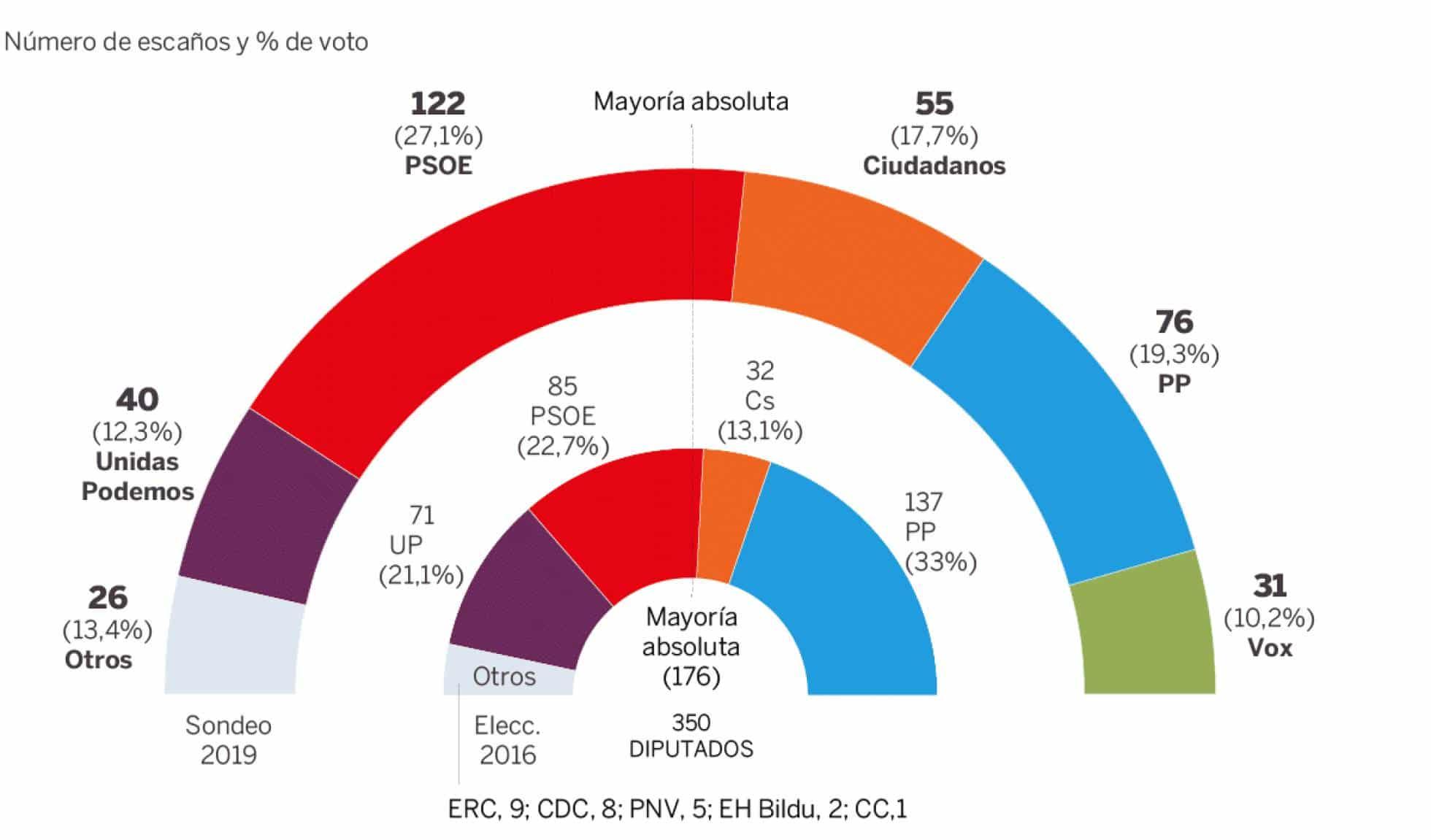 28A: Geen meerderheidsparlement van rechts in Spanje