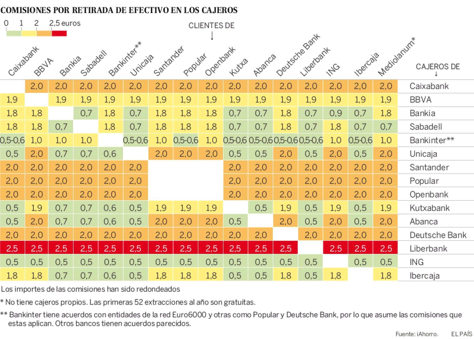 De geld pinnen oorlog in Spanje: commissies en meer