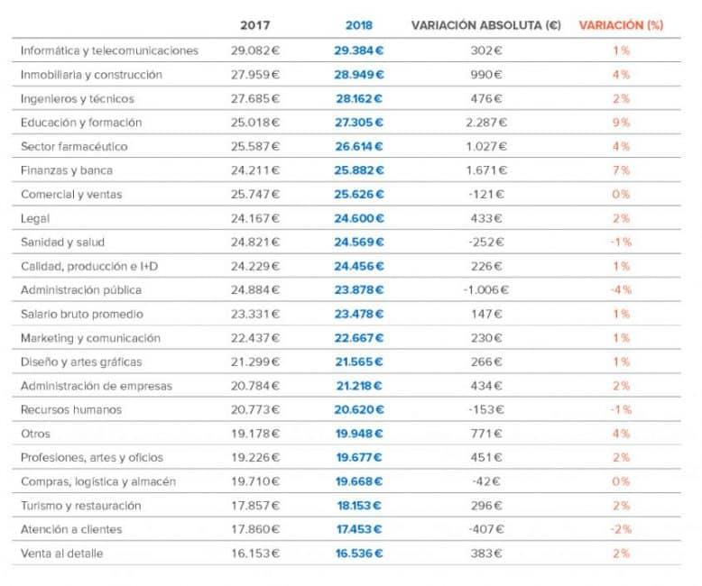 De gemiddelde salarissen per autonome regio in Spanje op kaart