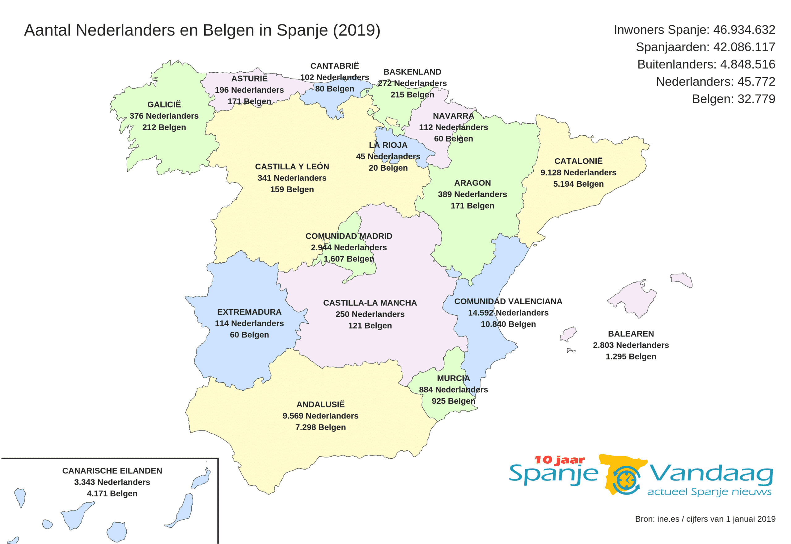 Overzicht van aantal Nederlanders en Belgen dat in Spanje woont (2019)