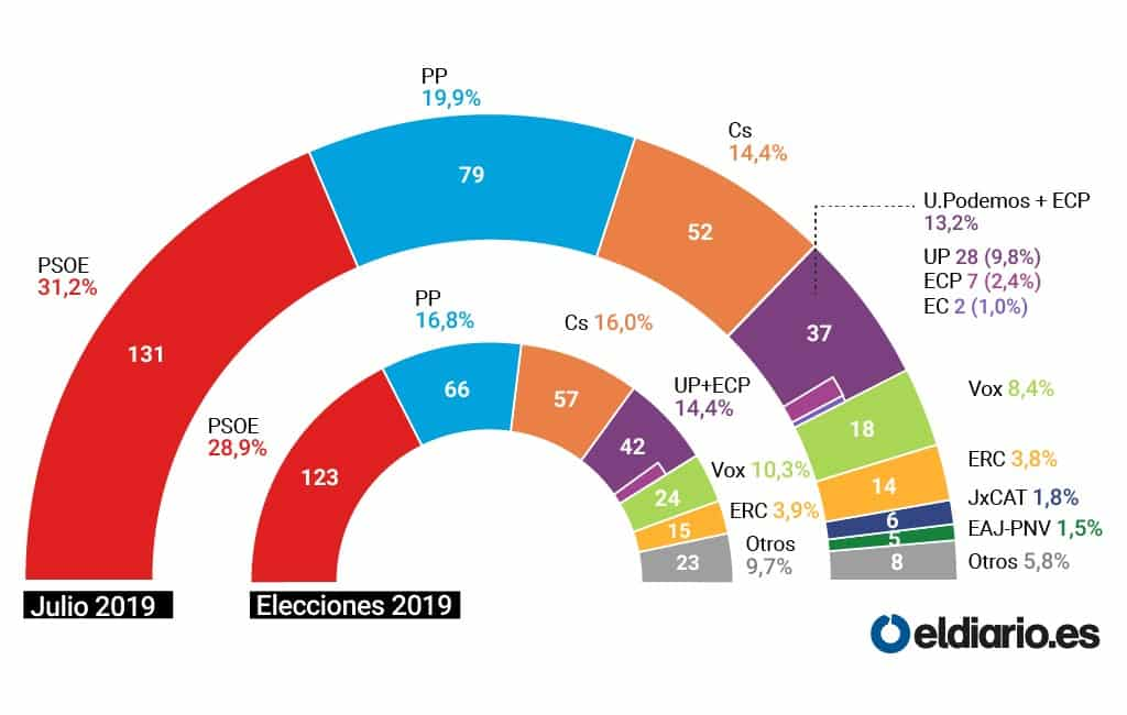 PSOE zou eventuele nieuwe verkiezingen opnieuw winnen in Spanje