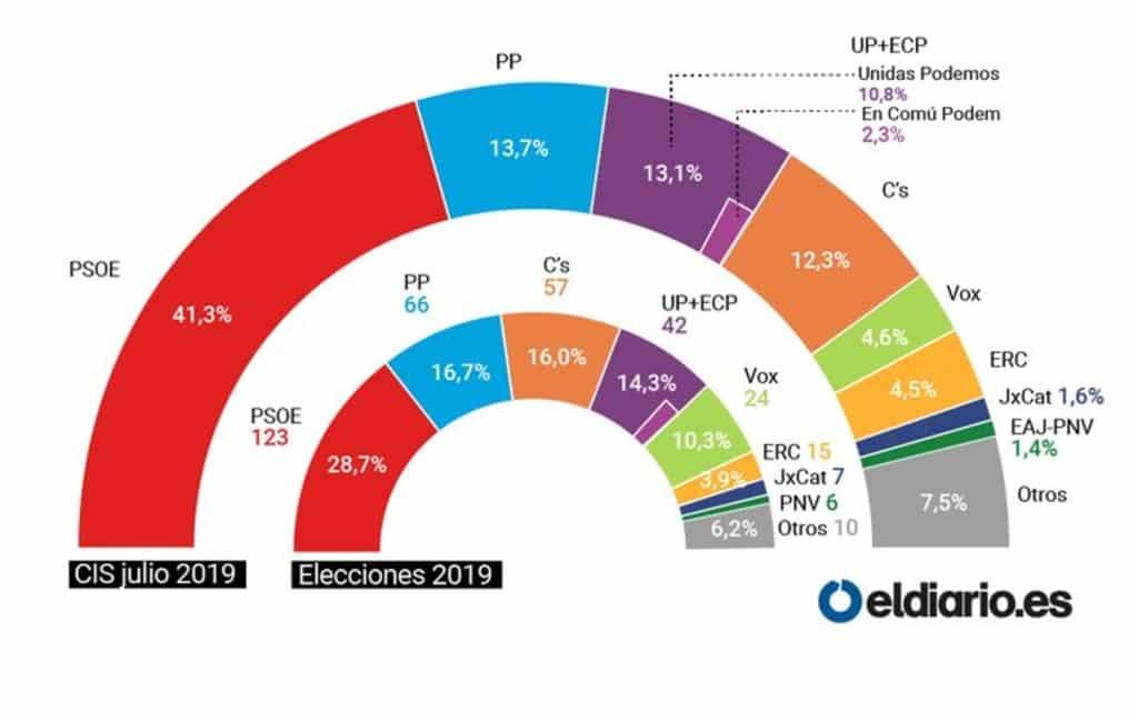 PSOE en Sánchez zouden nieuwe verkiezingen winnen