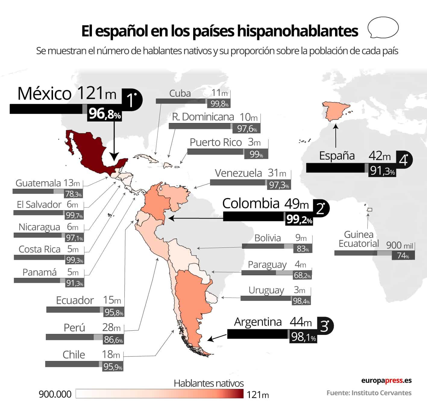 483 miljoen mensen hebben het Spaans als moedertaal