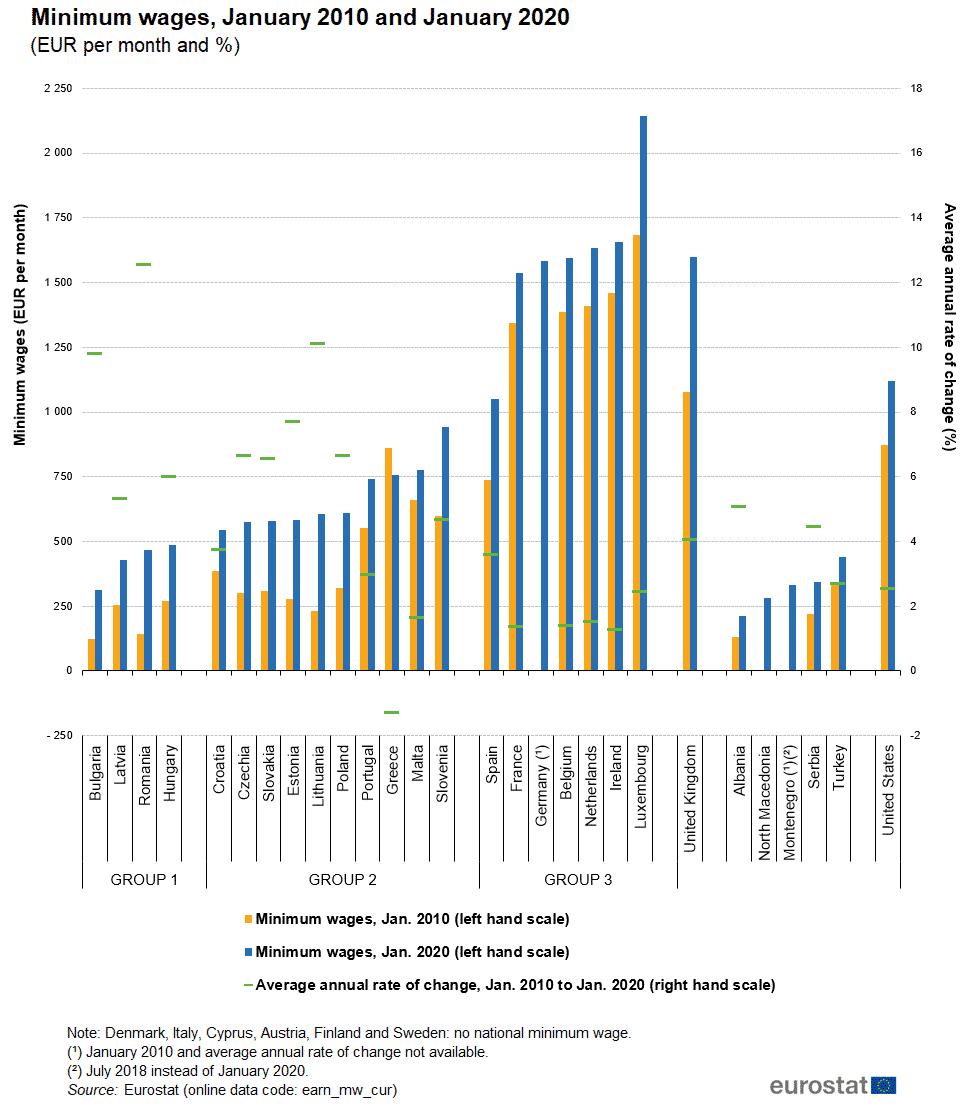 Spaanse minimumsalaris vergeleken met andere EU landen