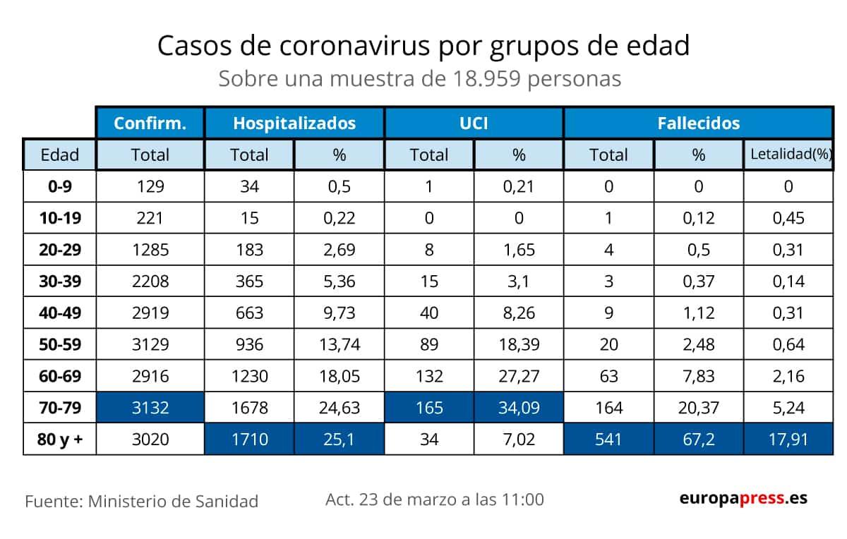 Radiografie coronavirus patiënten in Spanje