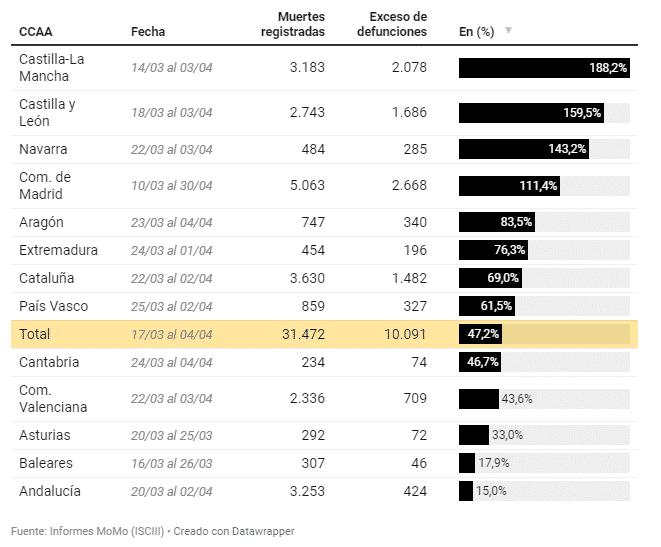 Sterftecijfer Spanje met 47% gestegen