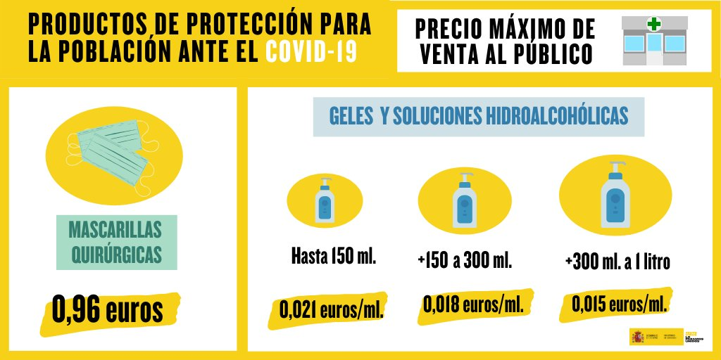 Maximumprijzen voor mondneusmaskers en desinfecterende gels in Spanje