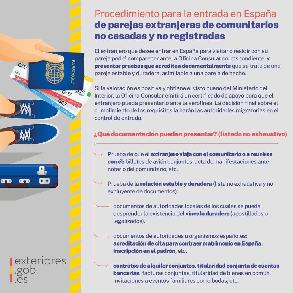 LoveIsNotTourism en langeafstandsrelaties nu ook in Spanje geaccepteerd