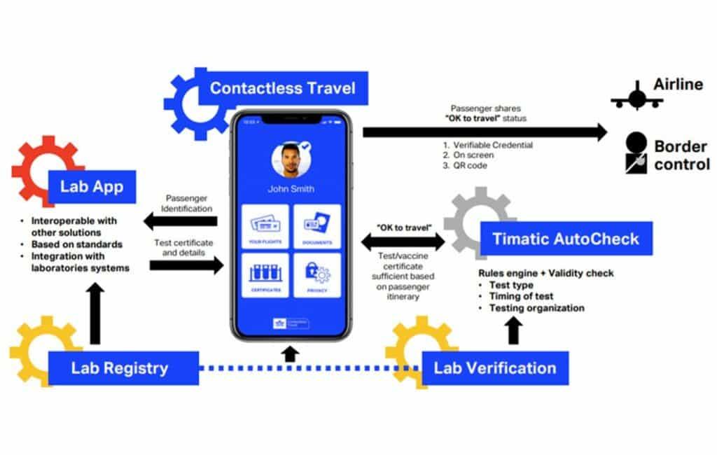 Vanaf 2021 met digitaal IATA 'corona-paspoort' naar Spanje vliegen