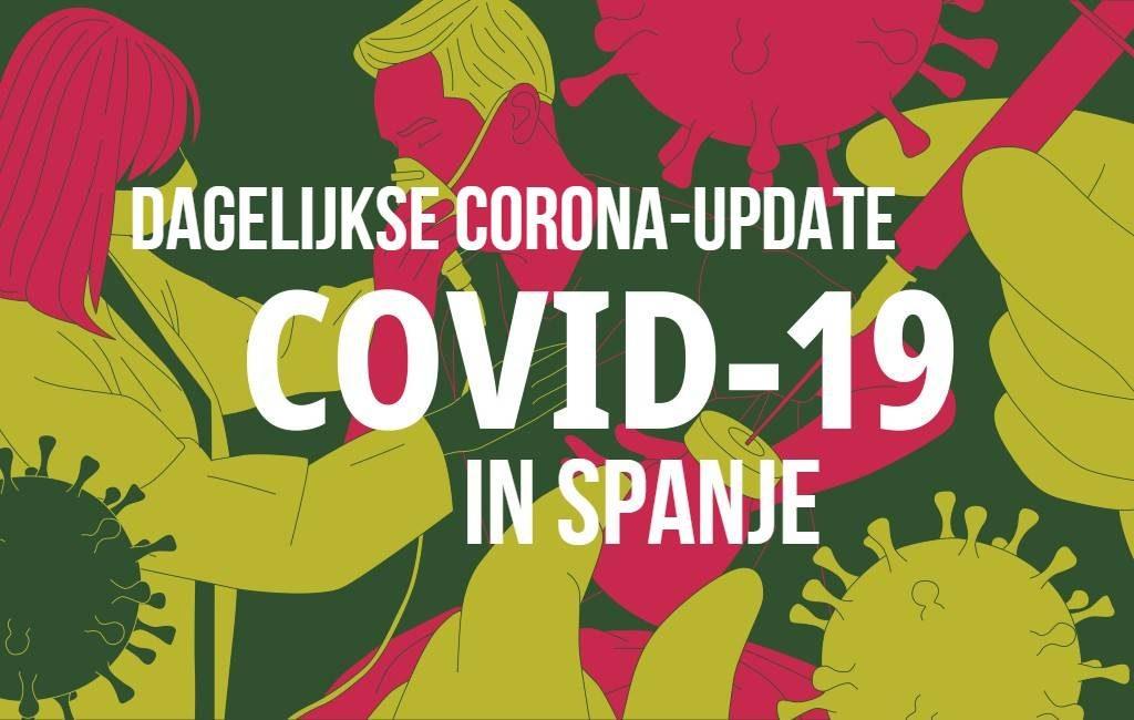 UPDATE 77: +102 corona-doden en +539 positief geteste personen in Spanje
